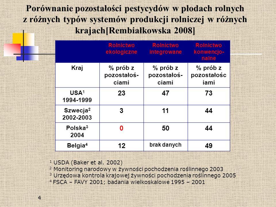 Porównanie pozostałości pestycydów w płodach rolnych z różnych typów systemów produkcji rolniczej w różnych krajach[Rembiałkowska 2008]